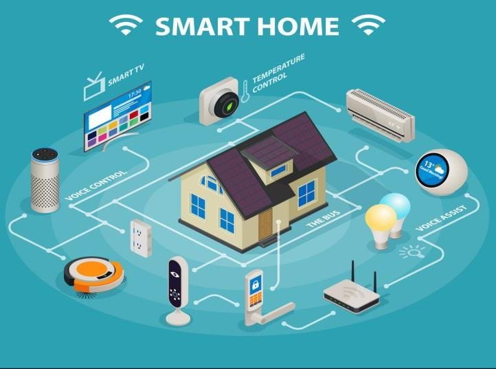 The Internet of Things is Used In The Smart Home System